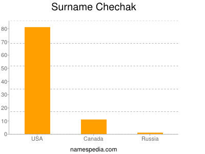 Surname Chechak