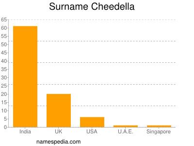 Familiennamen Cheedella