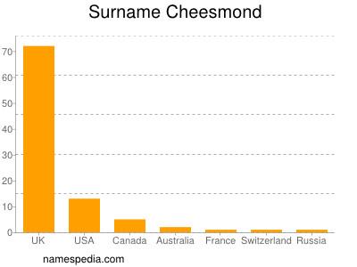 Familiennamen Cheesmond