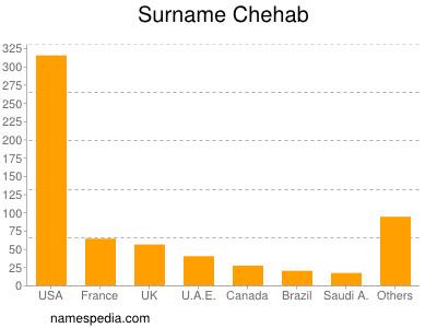 Surname Chehab
