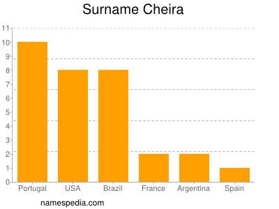 Surname Cheira