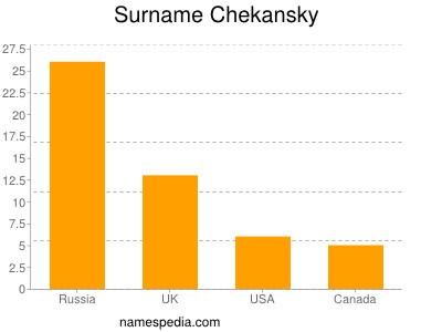 Surname Chekansky
