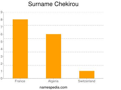 Surname Chekirou