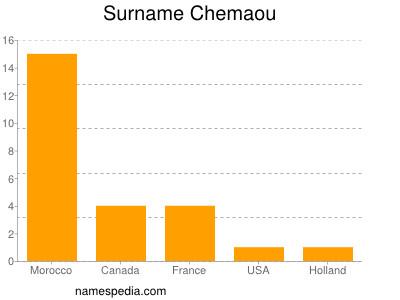 Surname Chemaou