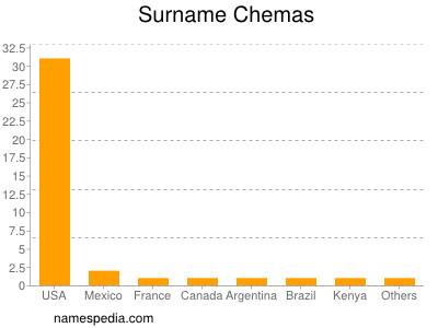 Surname Chemas