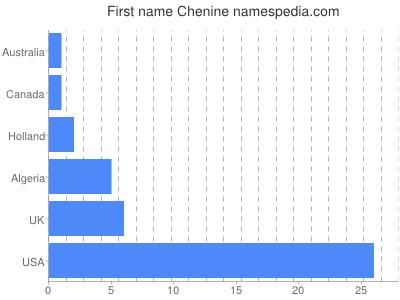 Given name Chenine