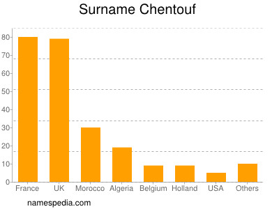 Familiennamen Chentouf