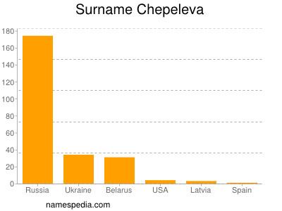 Surname Chepeleva