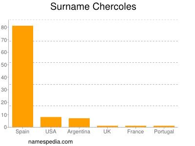 Surname Chercoles
