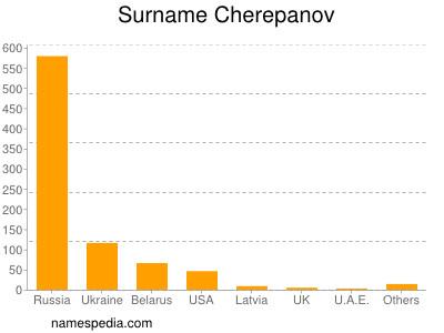 nom Cherepanov