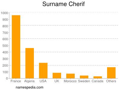Surname Cherif