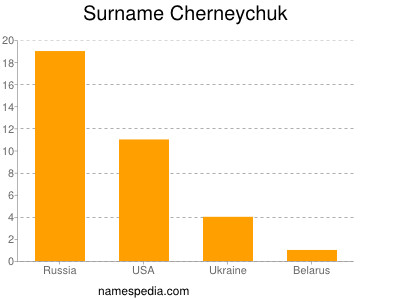 Familiennamen Cherneychuk