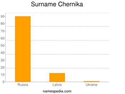 Surname Chernika