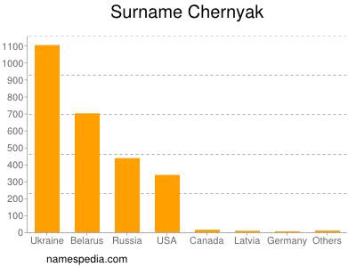 Surname Chernyak