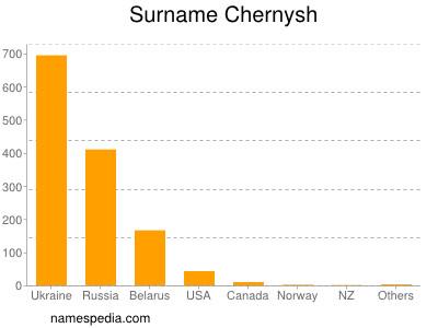 Surname Chernysh