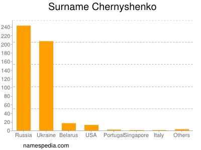 Surname Chernyshenko