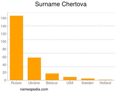 Surname Chertova