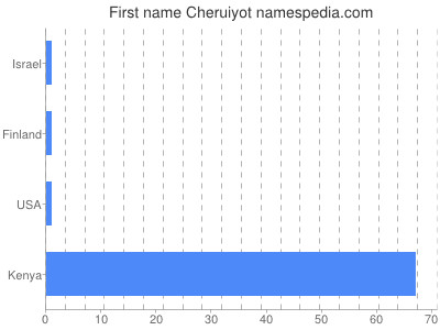 Given name Cheruiyot