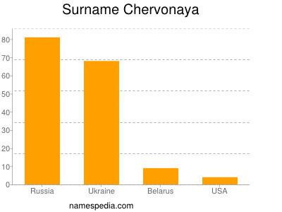 Surname Chervonaya