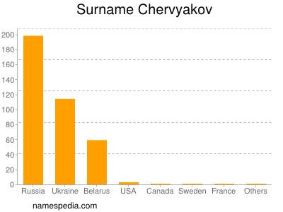 Surname Chervyakov