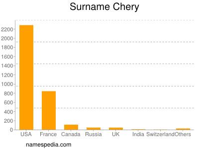 Surname Chery
