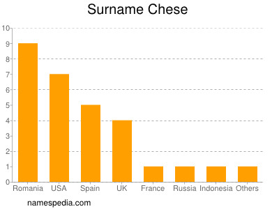 Surname Chese