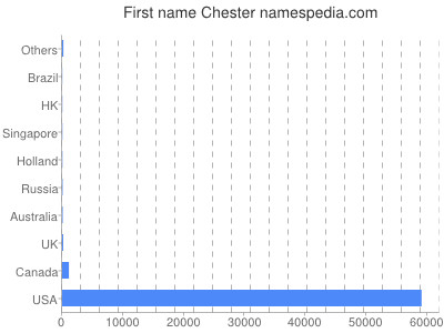 Given name Chester
