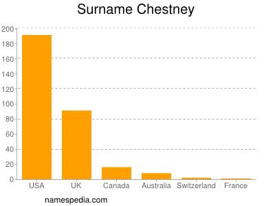 Surname Chestney