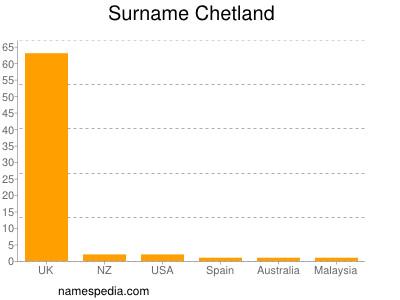 Surname Chetland