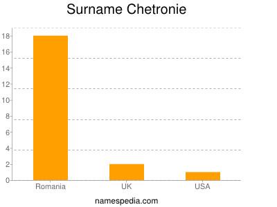 Surname Chetronie