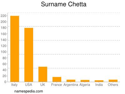 Familiennamen Chetta