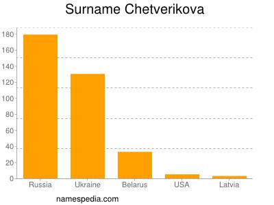 Surname Chetverikova