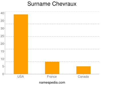 Surname Chevraux