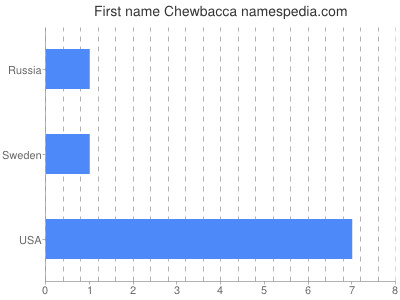 Given name Chewbacca