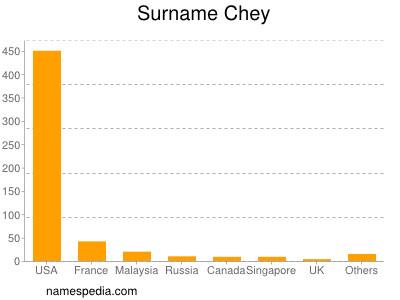 nom Chey