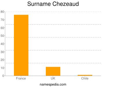 Surname Chezeaud