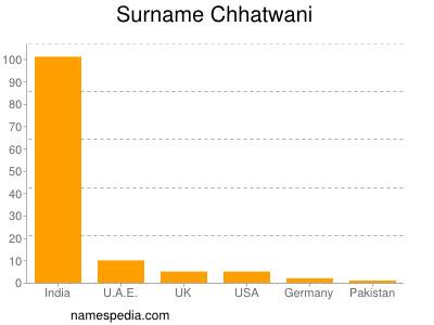 Surname Chhatwani