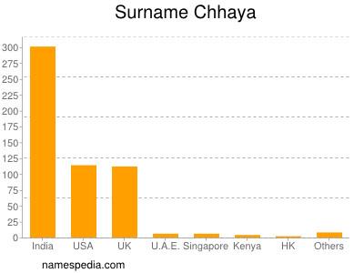 Familiennamen Chhaya