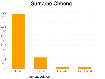 Surname Chhong