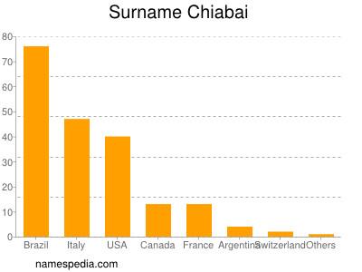 Surname Chiabai