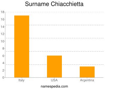 Surname Chiacchietta