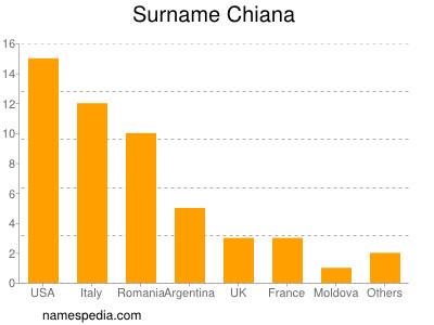 Surname Chiana