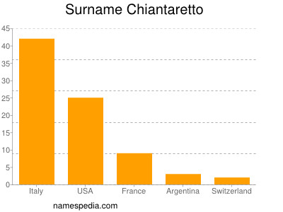 nom Chiantaretto