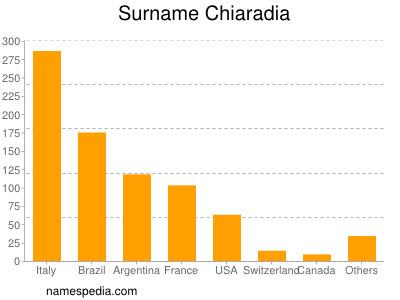 Surname Chiaradia