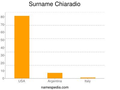 Surname Chiaradio