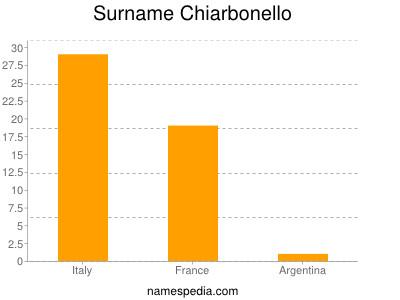 Familiennamen Chiarbonello