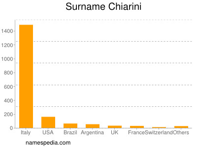 Surname Chiarini