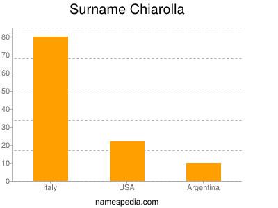 Surname Chiarolla