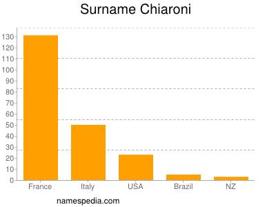 Surname Chiaroni