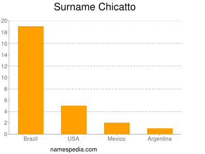 Surname Chicatto